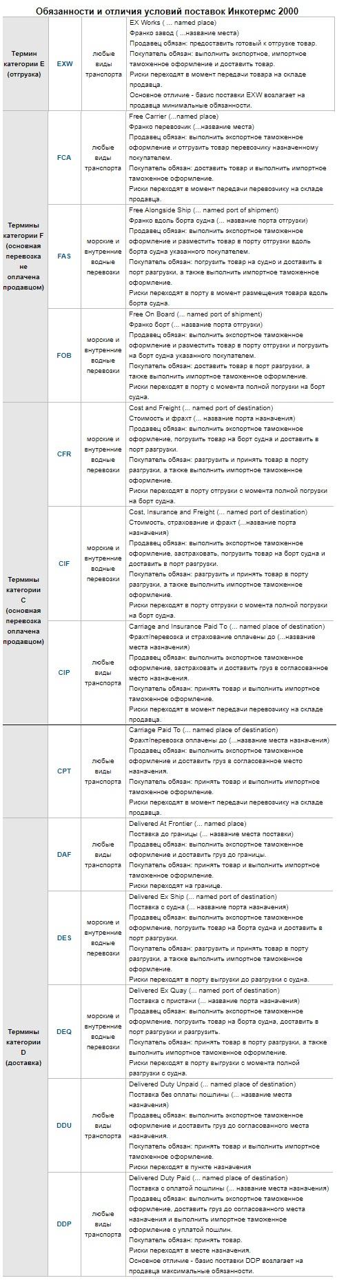 Обязанности и отличия условия поставок Инкотермс 2020 ( Incoterms 2020)